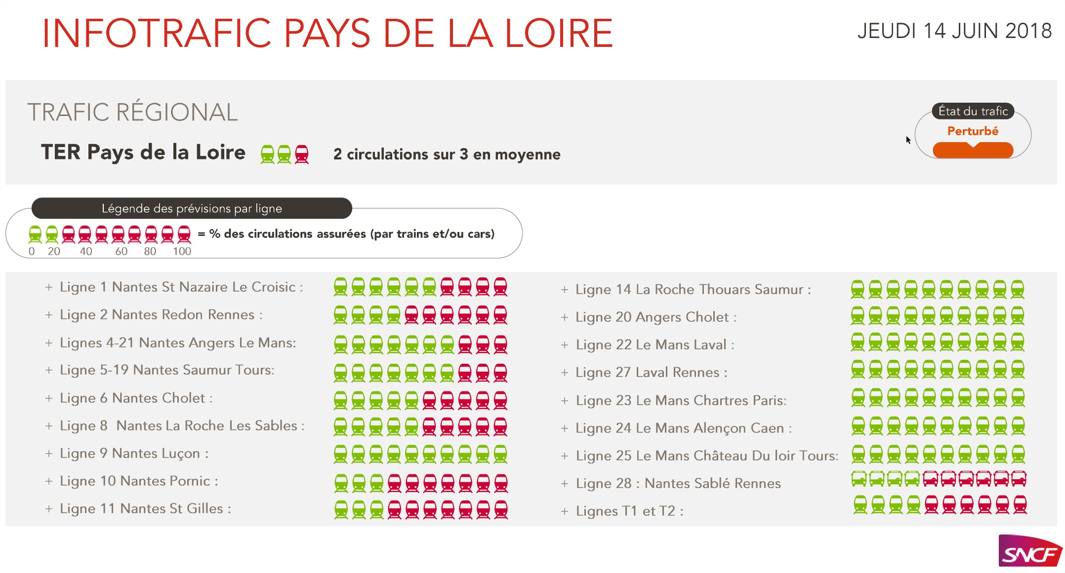 informations trafic sncf